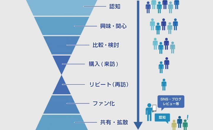 図1 デスティネーション・マーケティングのダブルファネル
